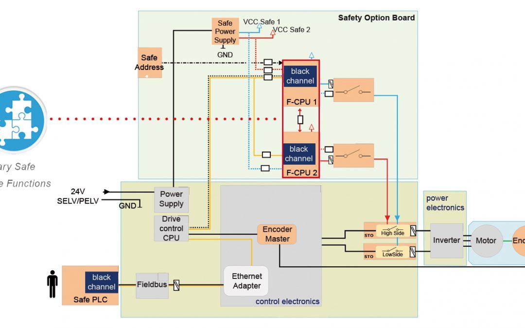 Software-Bibliothek vereinfacht Entwicklung sicherer Antriebe nach IEC61800-5-2