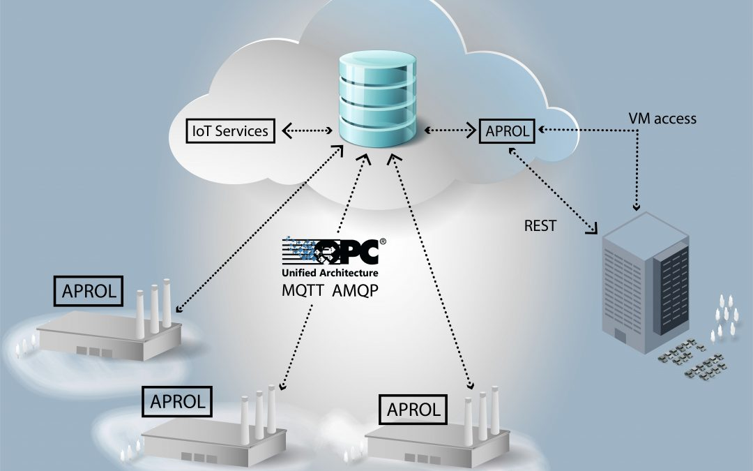 Prozessleitsystem mit Cloud-Anbindung