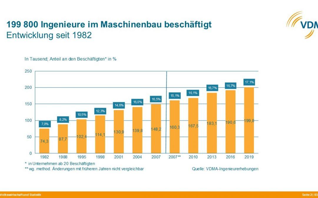 200.000 Ingenieure im Maschinenbau