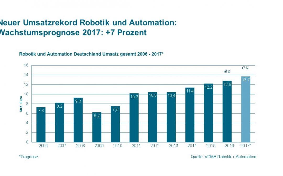 VDMA: Deutsche Robotik und Automation boomt