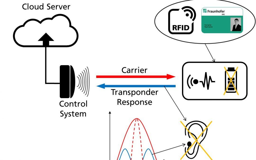 Inband-Kommunikationsverfahren für RFID-Transponder