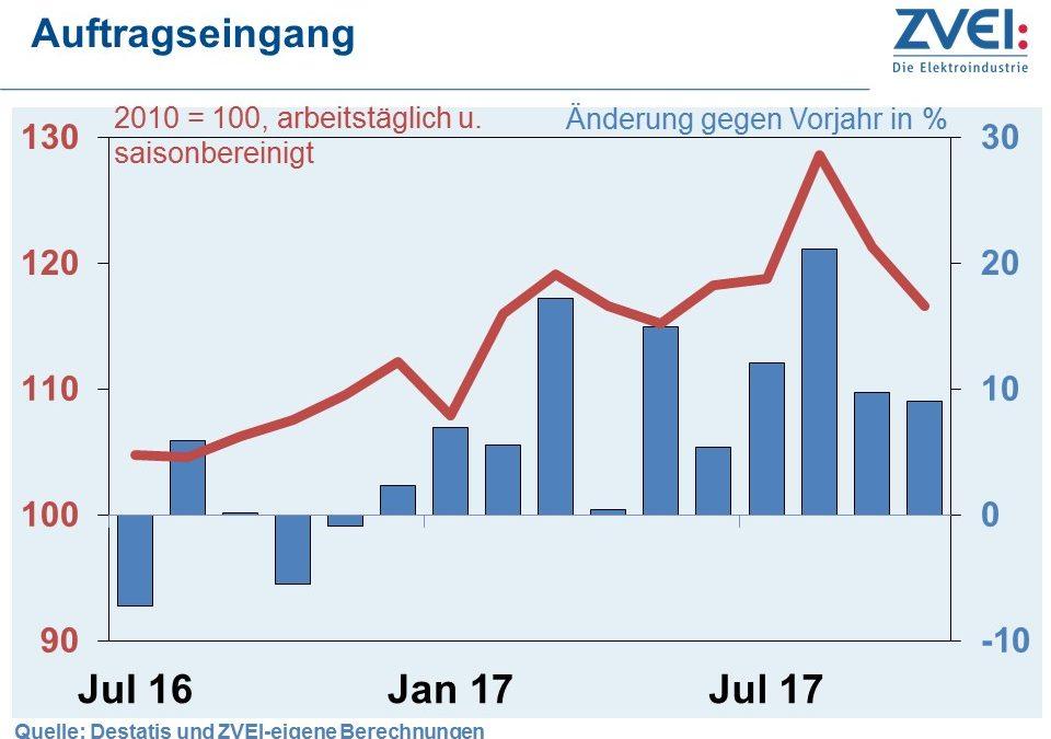 ZVEI: Elektroindustrie im 4. Quartal