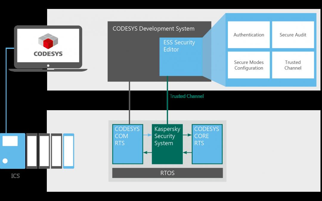 Workshop zu Embedded Cybersecurity