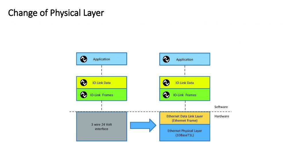 Die Kernkomponenten der IO-Link-Kommunikation, die Implementierungen der Protokoll-Layer und die Funktionalitäten bleiben bei IO-Link over SPE unverändert.