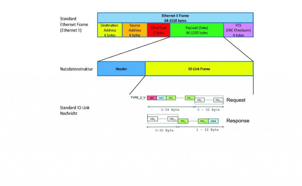 Einbettung der IO-Link-Nachrichtenstruktur in einen Ethernet Frame.