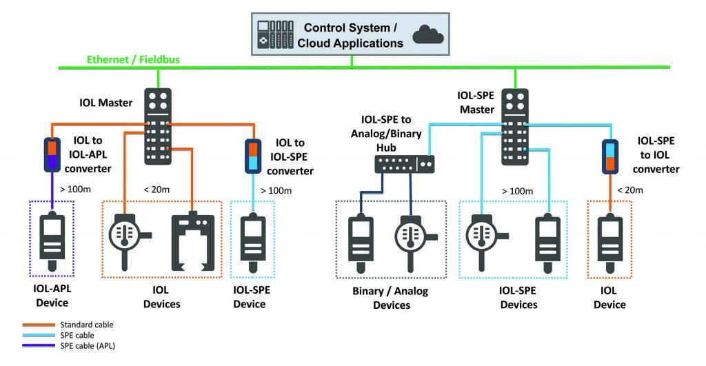 Bei IO-Link over SPE werden die IO-Link Master mit Standard IO-Link-Ports durch IO-Link Master mit SPE-Ports ersetzt. Ebenso erhalten IO-Link-Geräte eine SPE-Schnittstellen und werden direkt über die Twisted-Pair-Leitung auch aus dem Master mit Spannung versorgt.