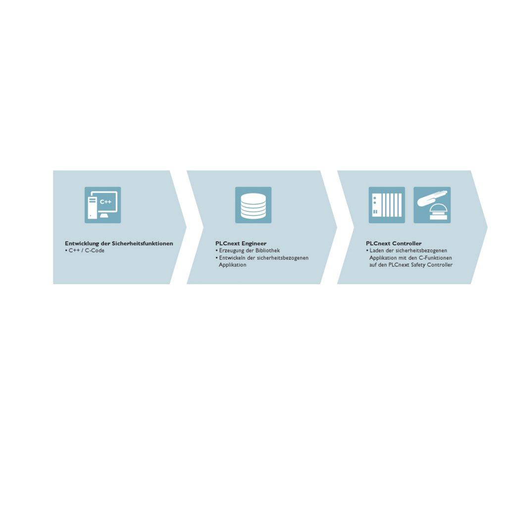 Visualisierung des Ablaufs von der Entwicklung der Sicherheitsfunktion bis zur Ausführung auf der sicherheitsbezogenen Steuerung