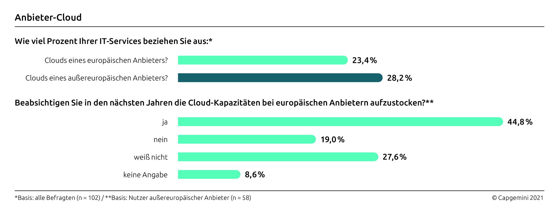 Europäische Cloudanbieter werden beliebter