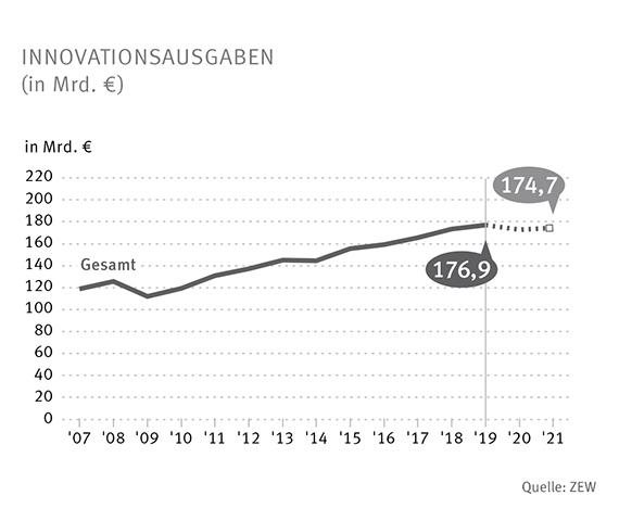 Innovationsausgaben: Spitzenwert und unsicherer Ausblick