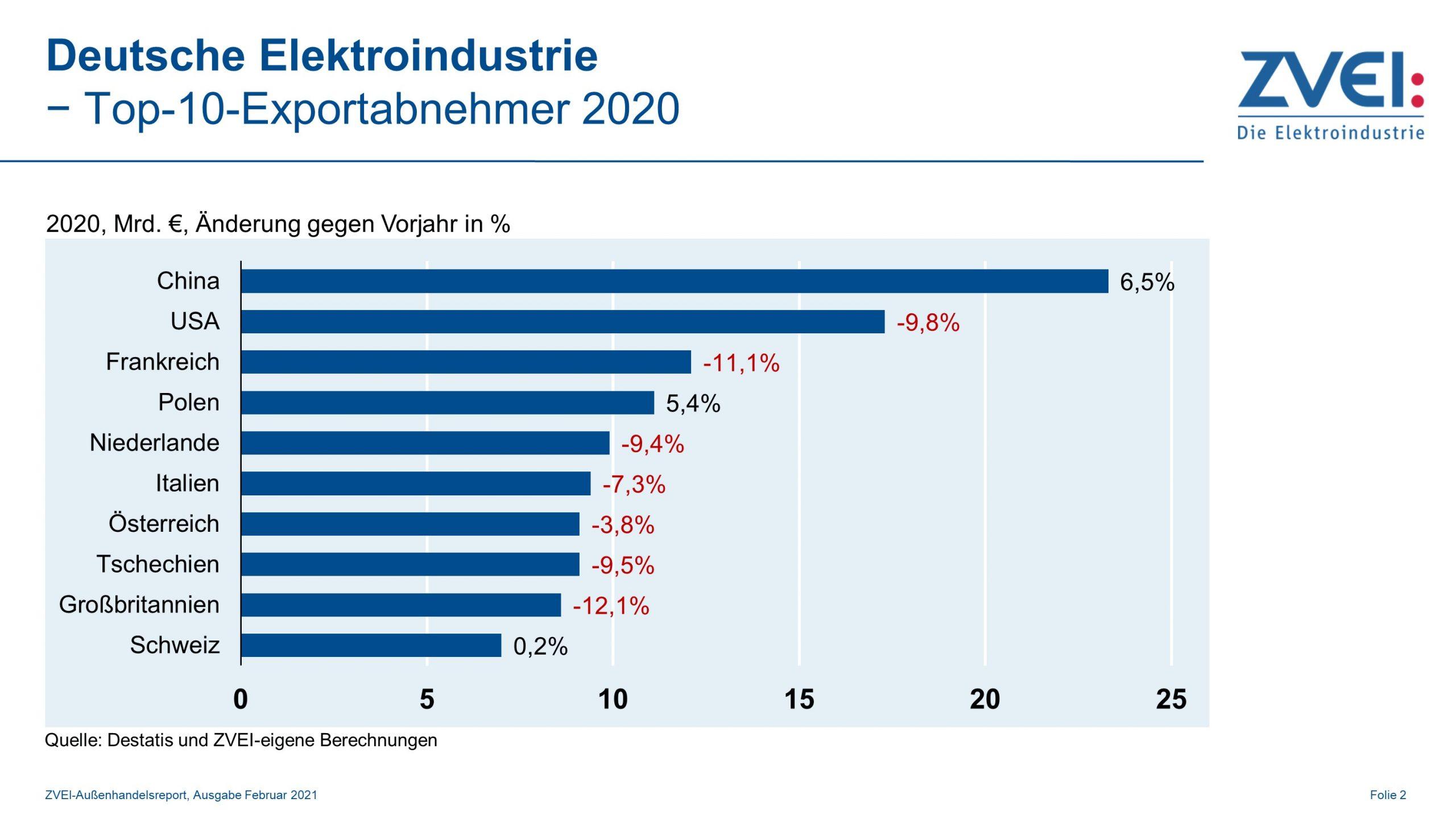 Deutsche Elektroindustrie: Top10-Exportabnehmer 2020