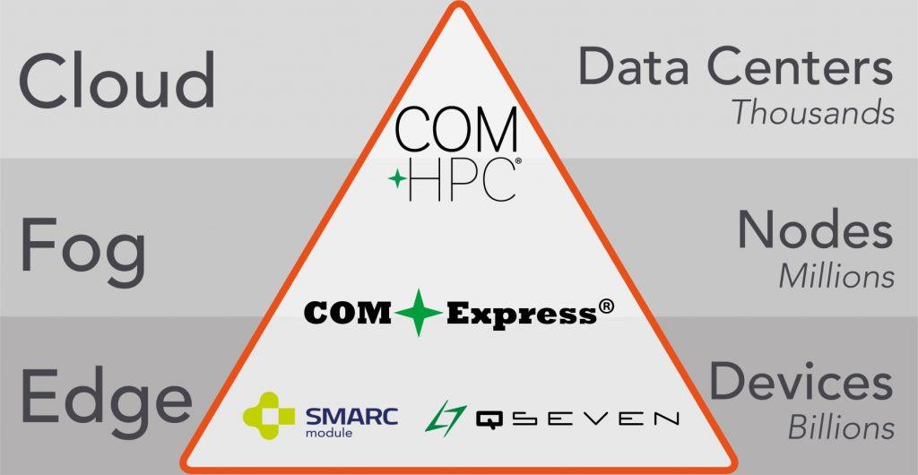 congatec erweitert die Anwendungsfälle von Computer-on-Modules vom Embedded Edge in Richtung Fog