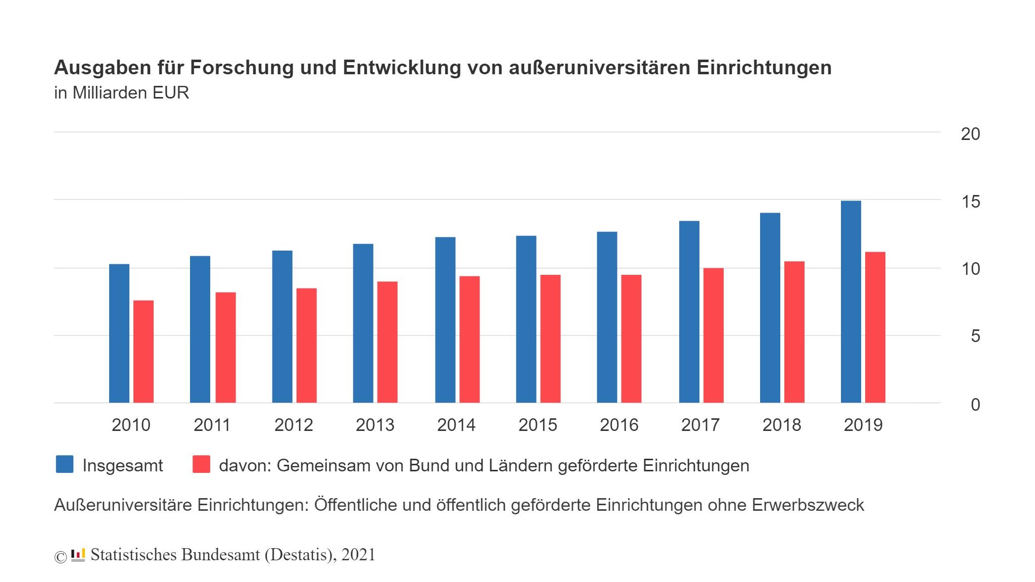 F&E-Ausgaben bei 3,2% des BIP