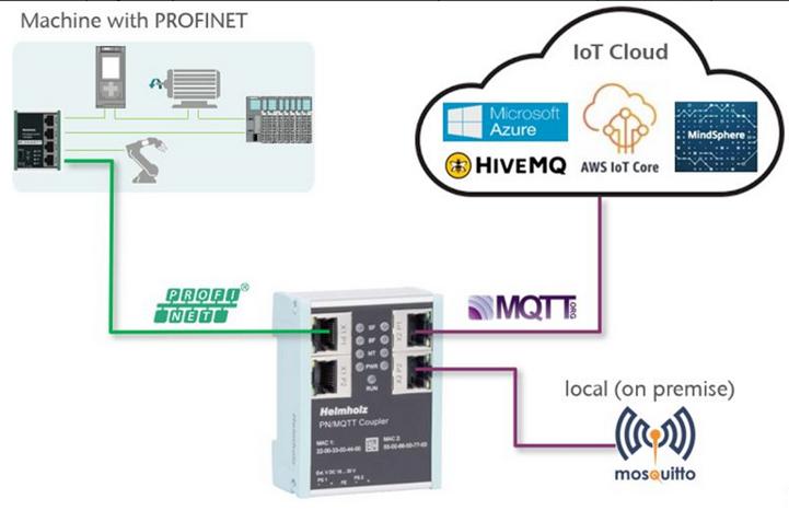 Profinet/MQTT-Koppler erleichtert Cloudanbindung