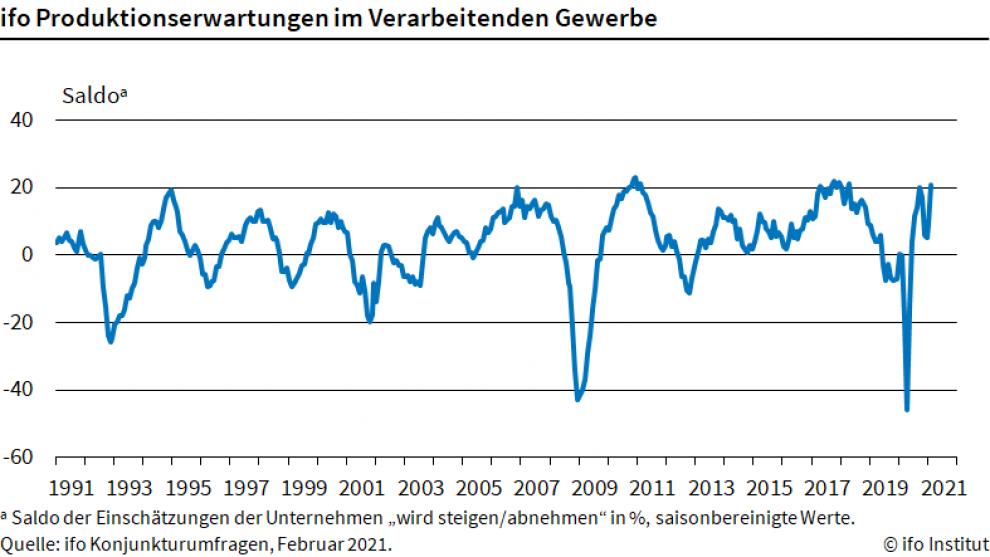 Produktionserwartungen steigen dritten Monat in Folge