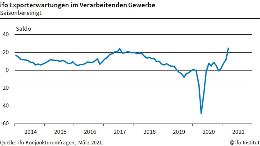 Ifo-Exporterwartungen im März steigen an
