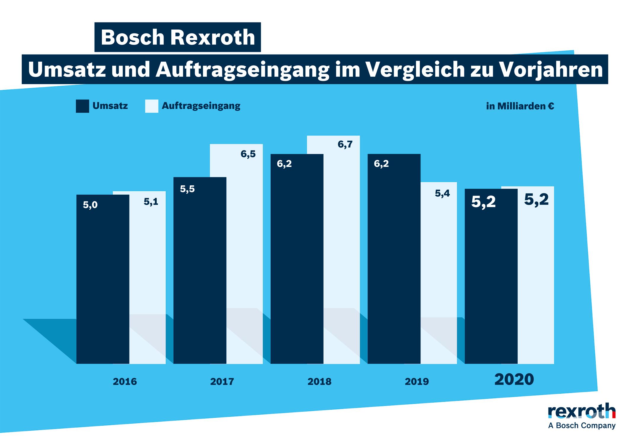 Bosch Rexroth sieht Geschäftsbelebung für 2021
