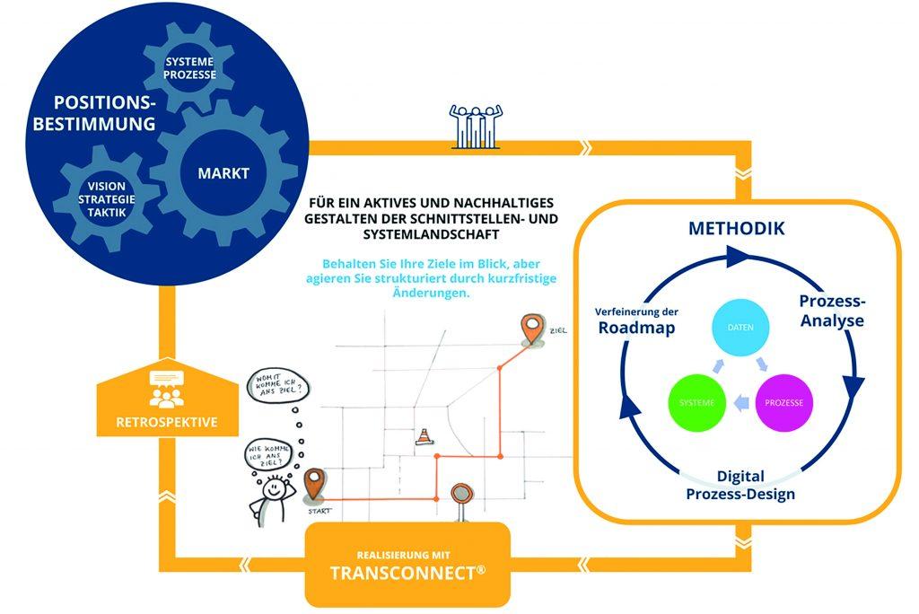 Das zyklisch iterative Vorgehensmodell Agile Integration Framework
