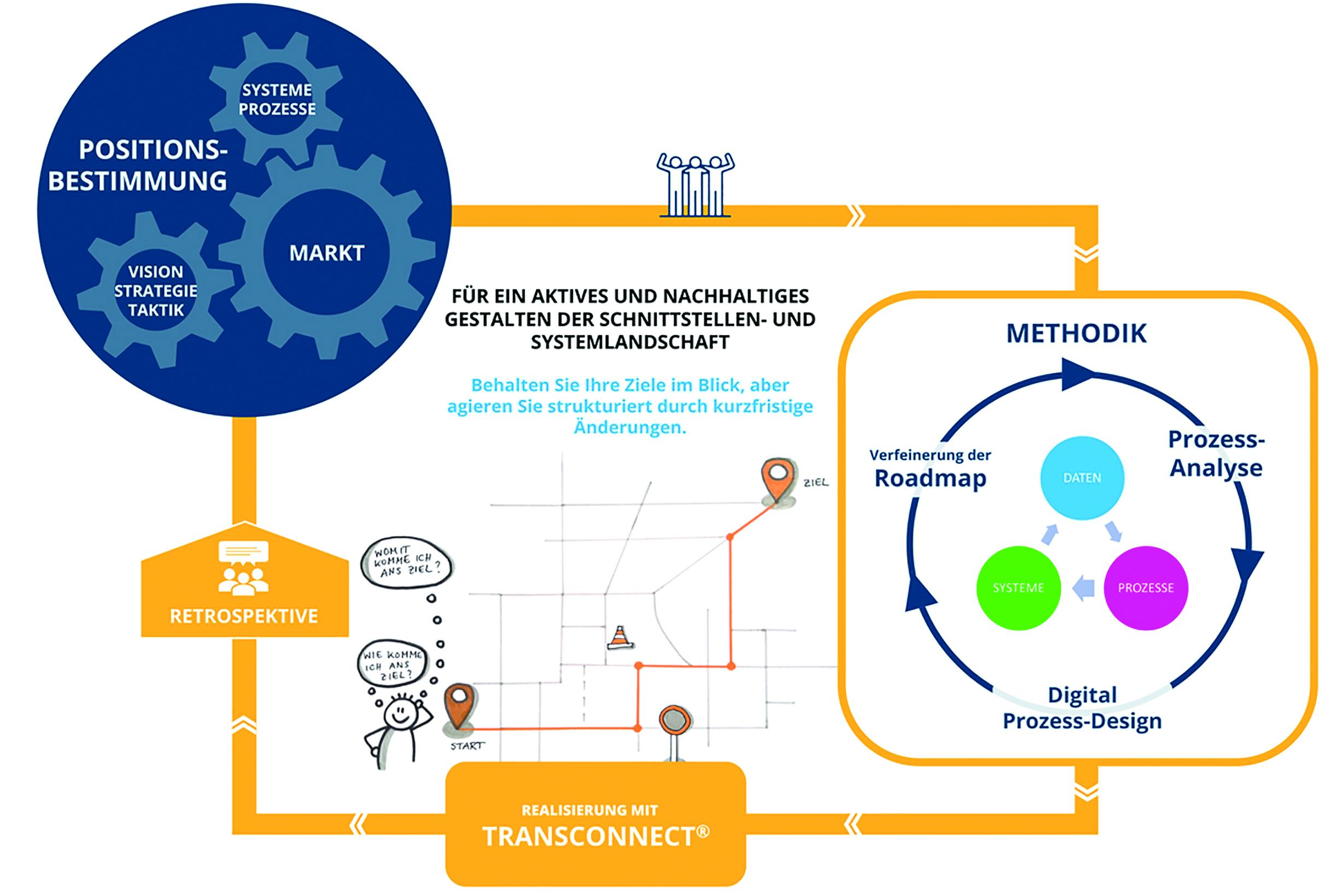 Agile Integration im IIoT? Erfolgsgarant!