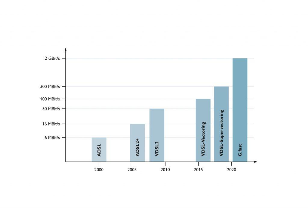 Entwicklung der DSL-Übertragungsraten: Um die Geschwindigkeiten zu verbessern, wurden die Übertragungsverfahren kontinuierlich verfeinert.