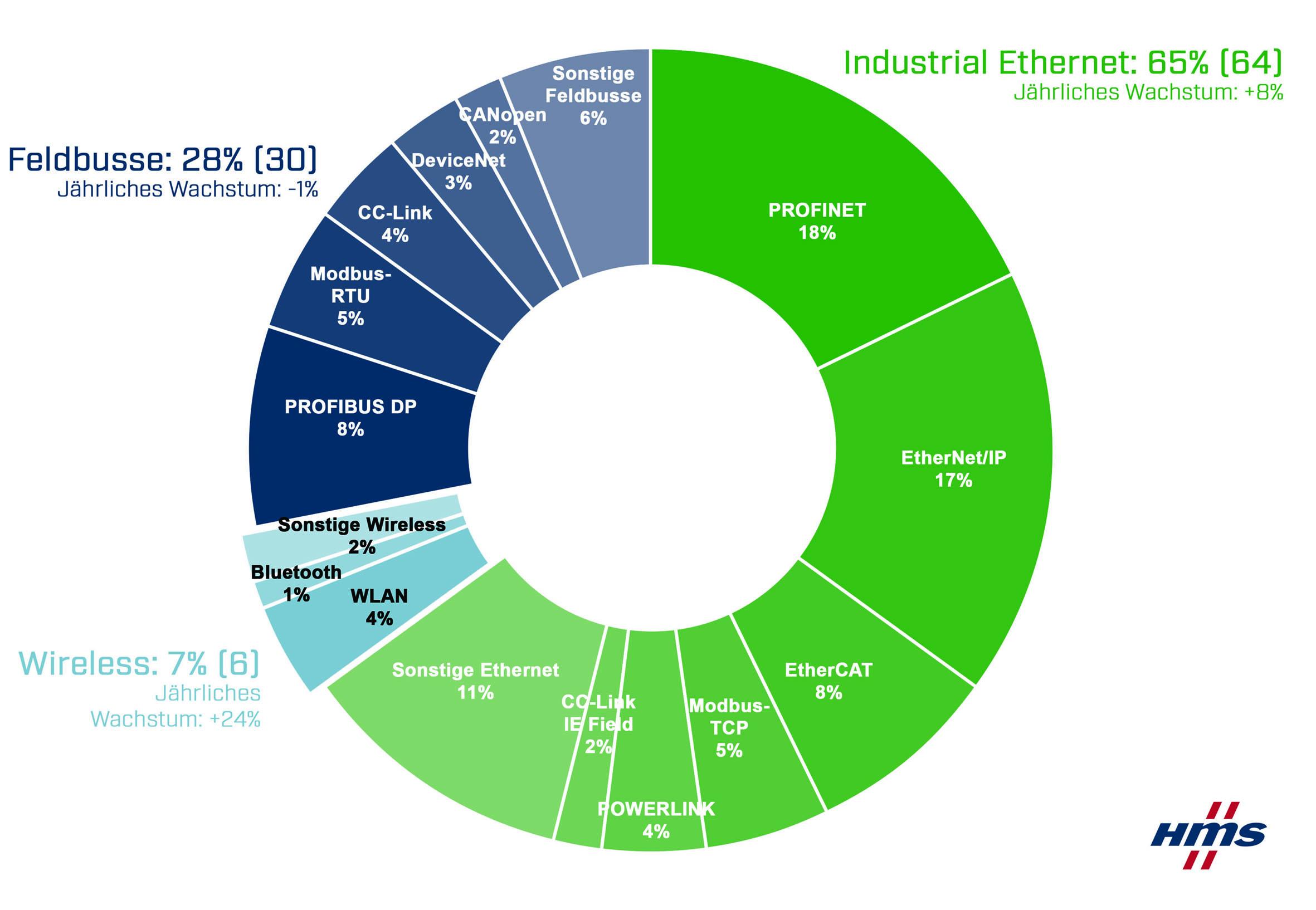 Industrielle Netzwerke weiter auf Wachstumskurs