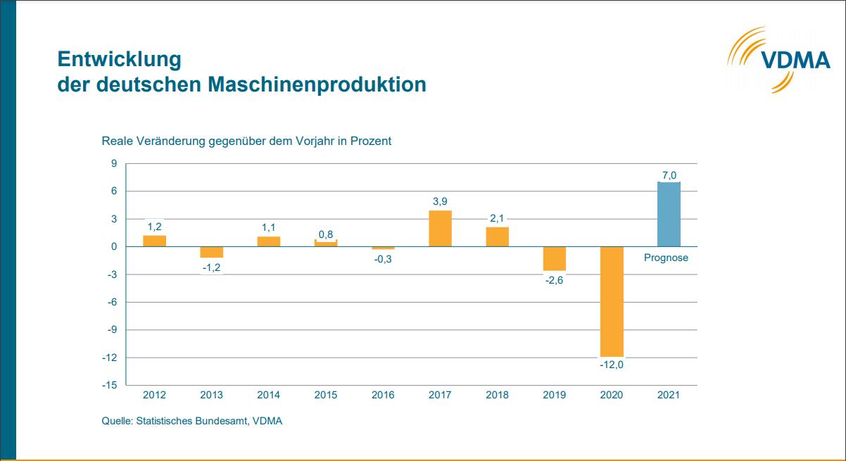 Maschinen- und Anlagenbau nimmt wieder Fahrt auf