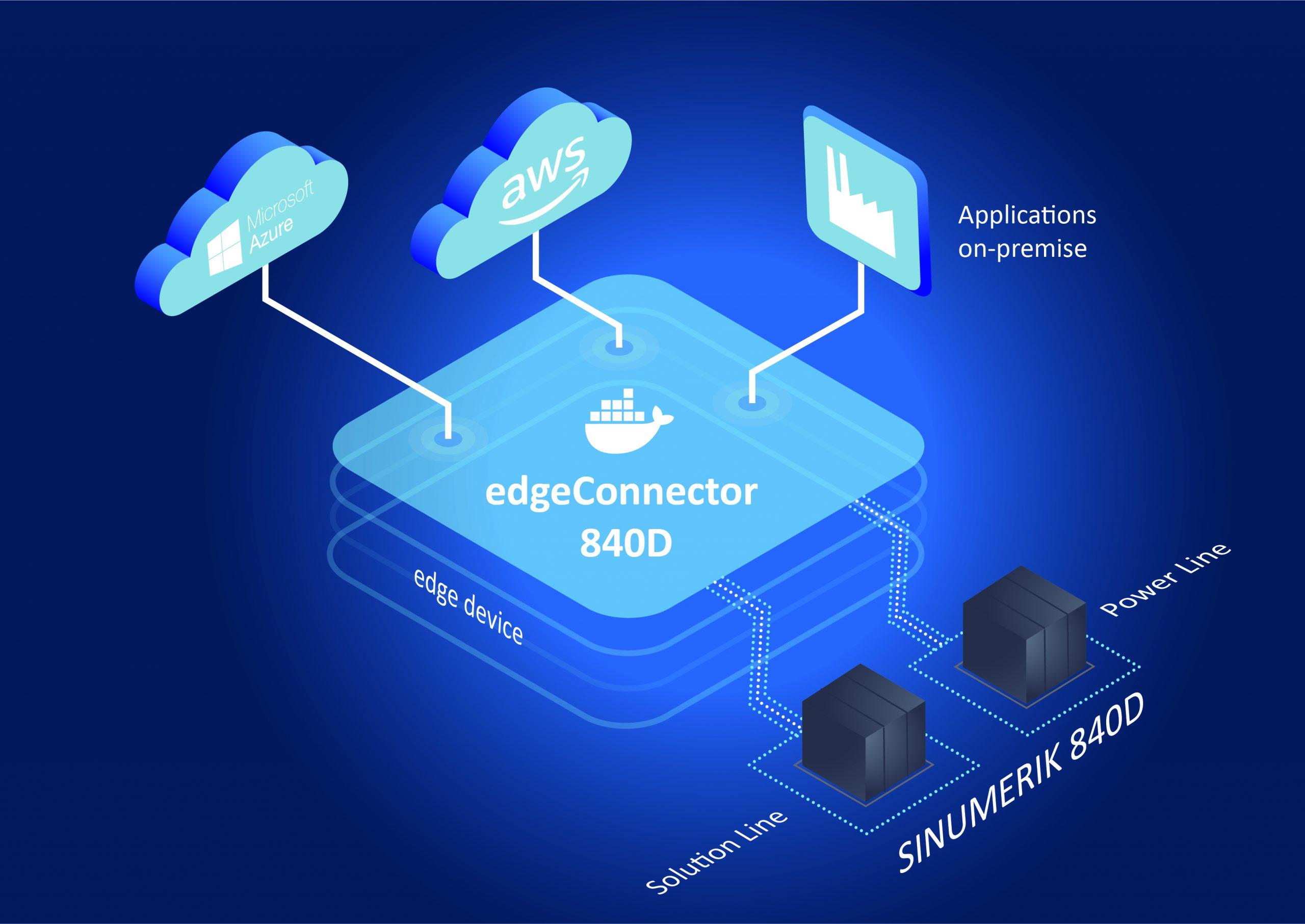 CNC-Daten in Edge-Anwendungen integrieren