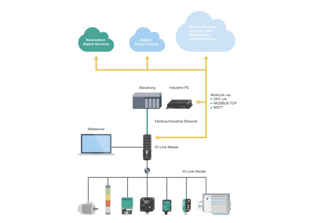 Durchgängige und transparente Kommunikation  vom Sensor in die Cloud