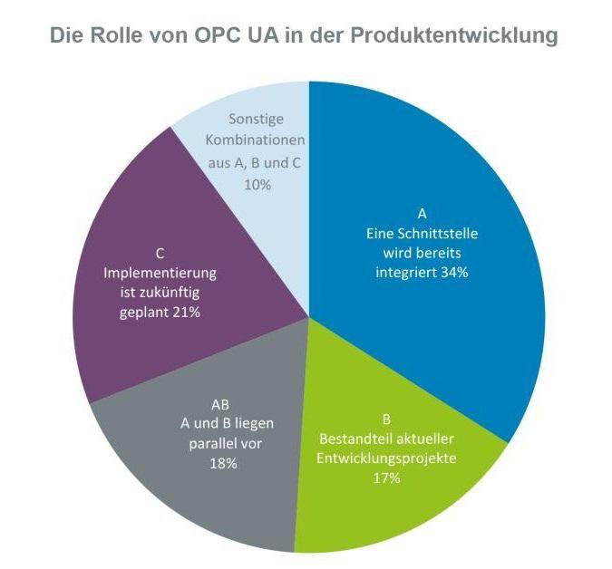 OPC-UA-Studie: Erfolgsfaktor Interoperabilität