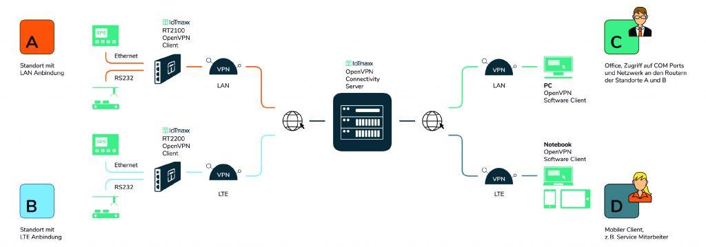 Der VPN-Connectivity Server ermöglicht eine sichere Fernwartung von Endgeräten über Mobilfunknetz und Internet.