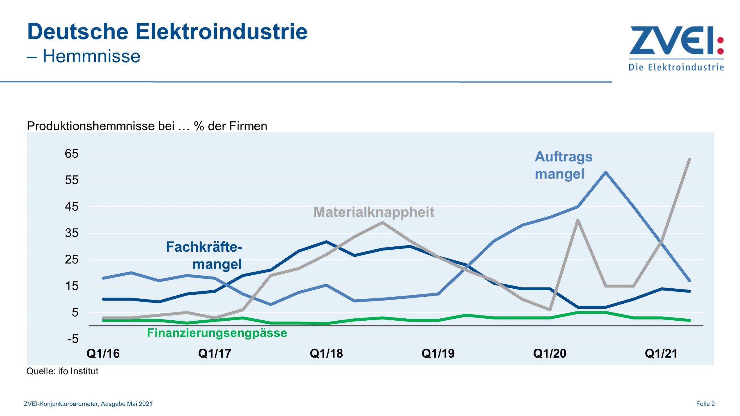 Produktion in der deutschen Elektroindustrie im 1. Quartal