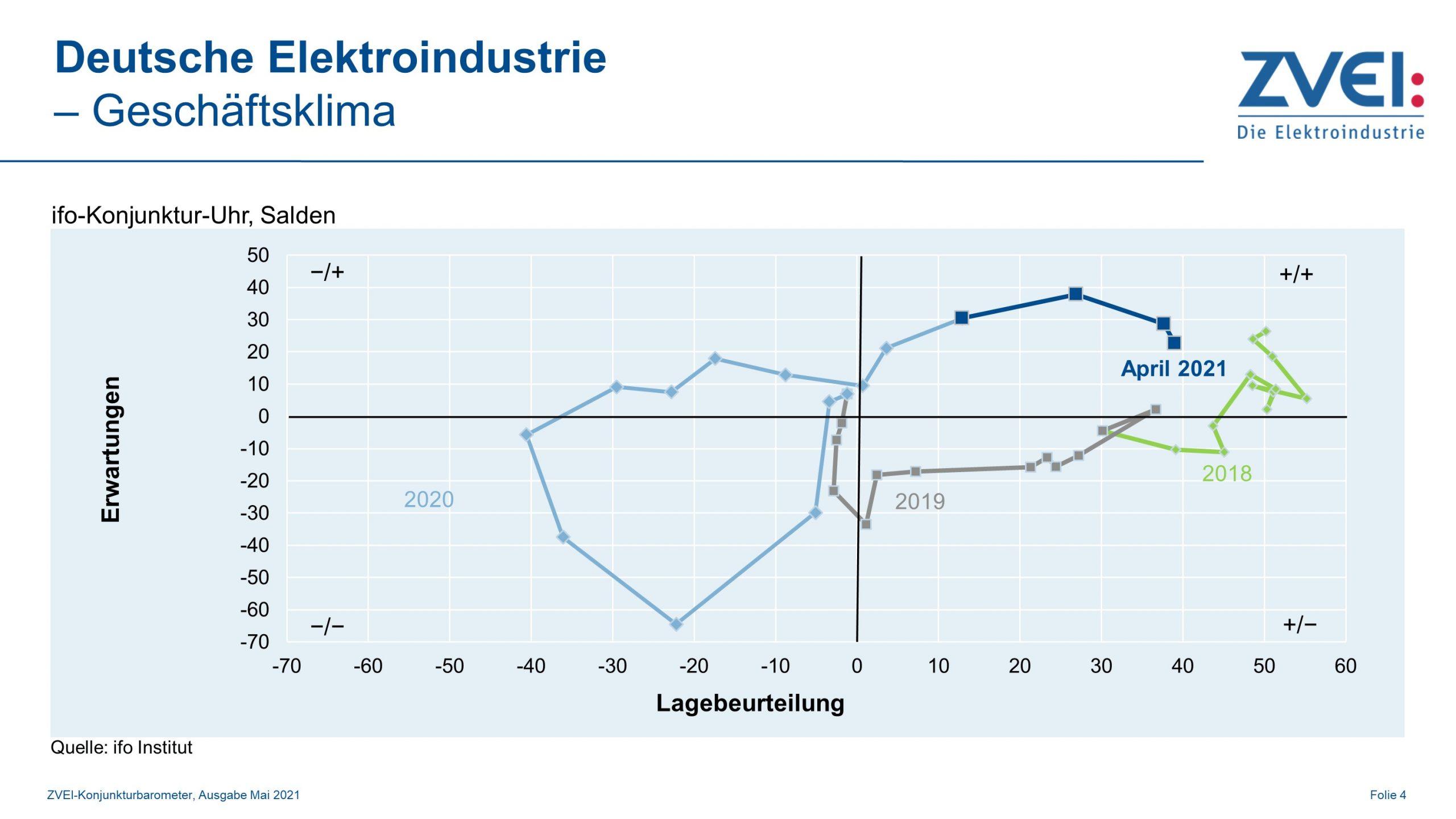 Geschäftsklima in der deutschen Elektroindustrie im April