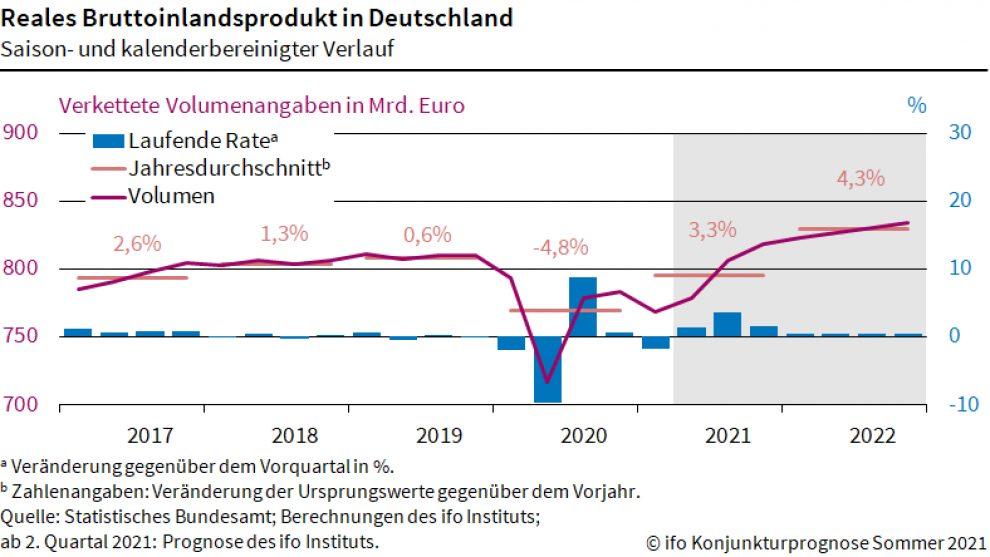 Deutsche Wirtschaft im Spannungsfeld zwischen Öffnungen und Lieferengpässen