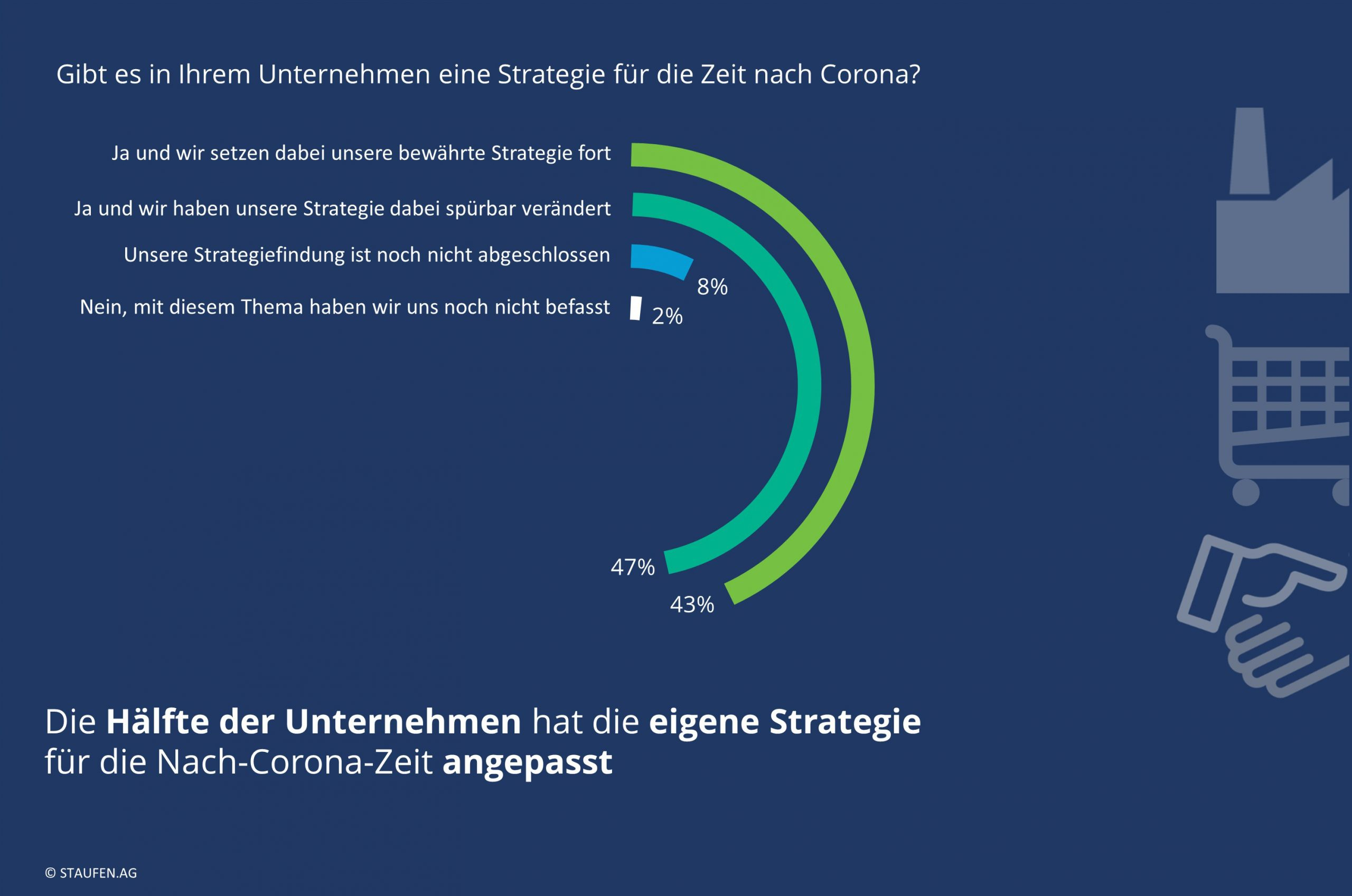 Jedes zweite Unternehmen passt Nach-Corona-Strategie an