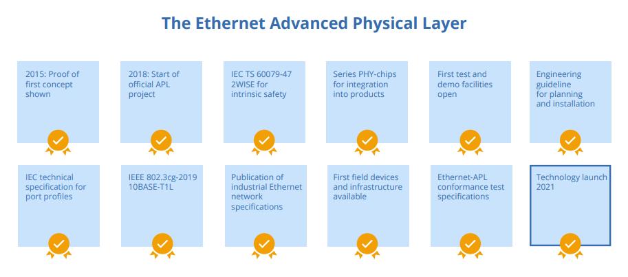 Ethernet-APL jetzt verfügbar