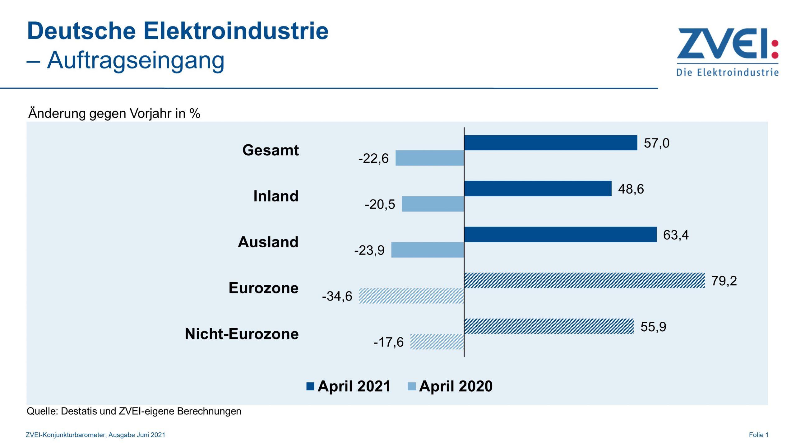 ZVEI erhöht Produktionsprognose auf 8%