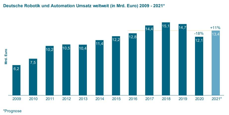 VDMA: Robotik- und Automationsmarkt zurück auf Wachstumskurs
