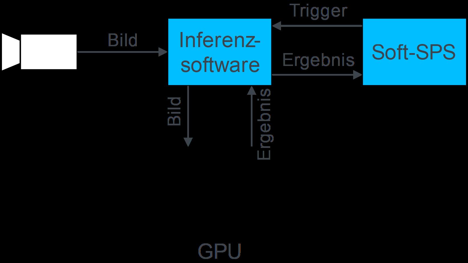 Computer Vision in der Steuerung