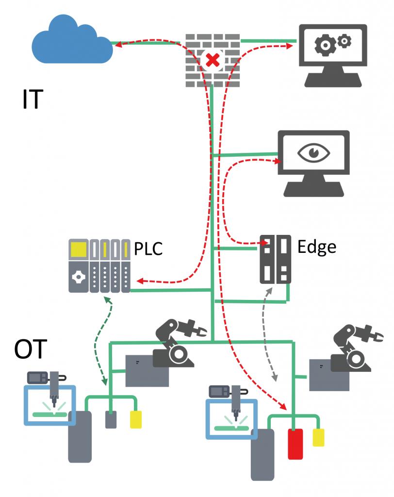 Die Erfassung von zusätzlichen Daten über verschiedene Wege ist essentiell für Industrie-4.0-Anwendungen.