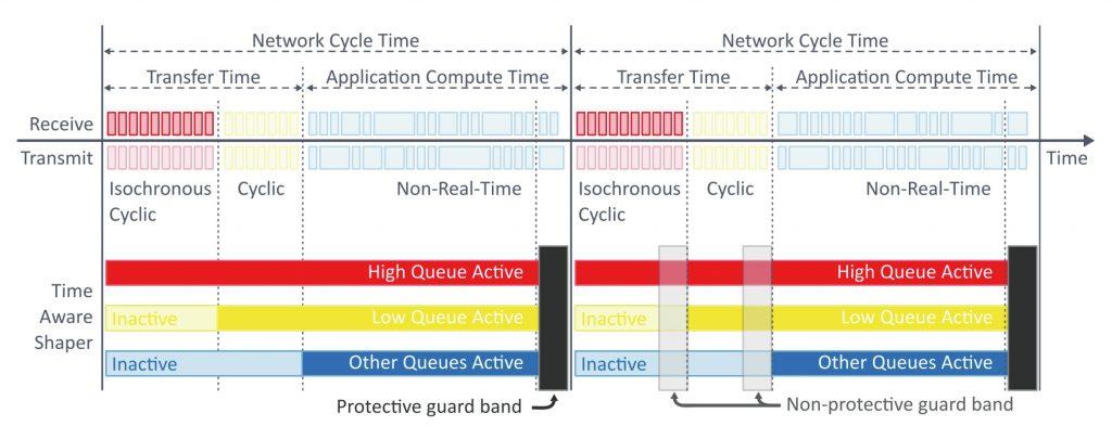 Die Priorisierung der verschiedenen Queues garantiert eine deterministische Übertragung