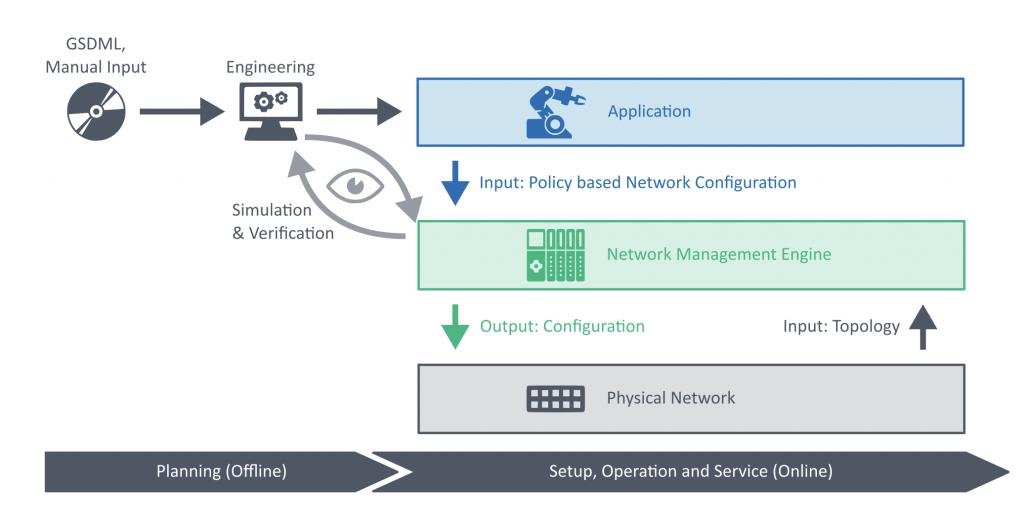 Nur sehr wenige Parameter sind für das Engineering eines TSN-Netzwerkes notwendig. Die Berechnung der Parameter erfolgt automatisch.
