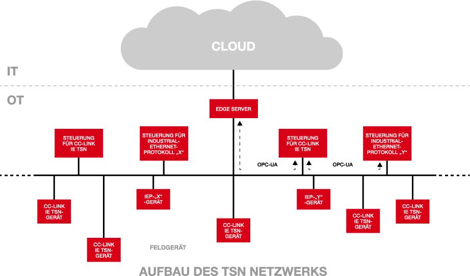 Time-Sensitive Networking – Zeit zum Handeln
