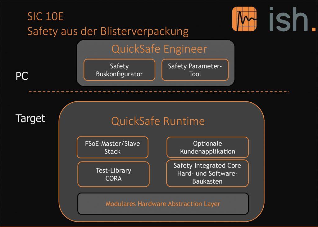 Das Laufzeitsystem QuickSafe Runtime ermöglicht es, das Modul mit geringem Aufwand an die eigene Safety-Applikation anzupassen. Die Programmierung erfolgt mit dem ISH QuickSafe Engineer.