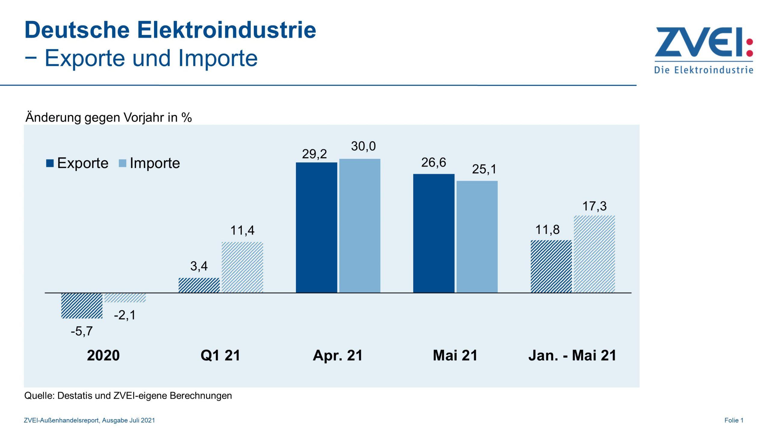 Deutsche Elektroexporte machen Vorjahresverluste wett