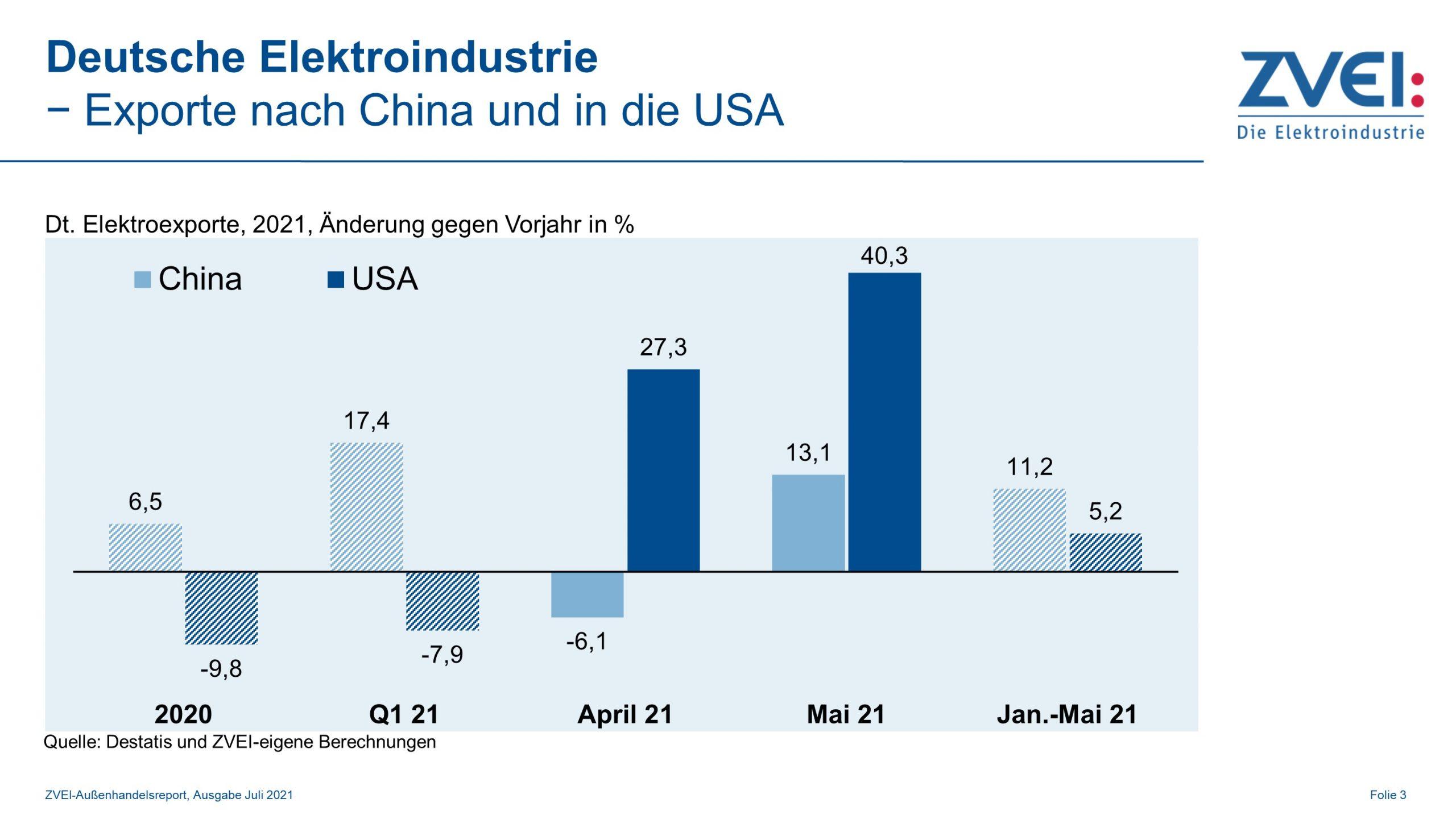 Elektroexporte nach China und in die USA im Mai 2021