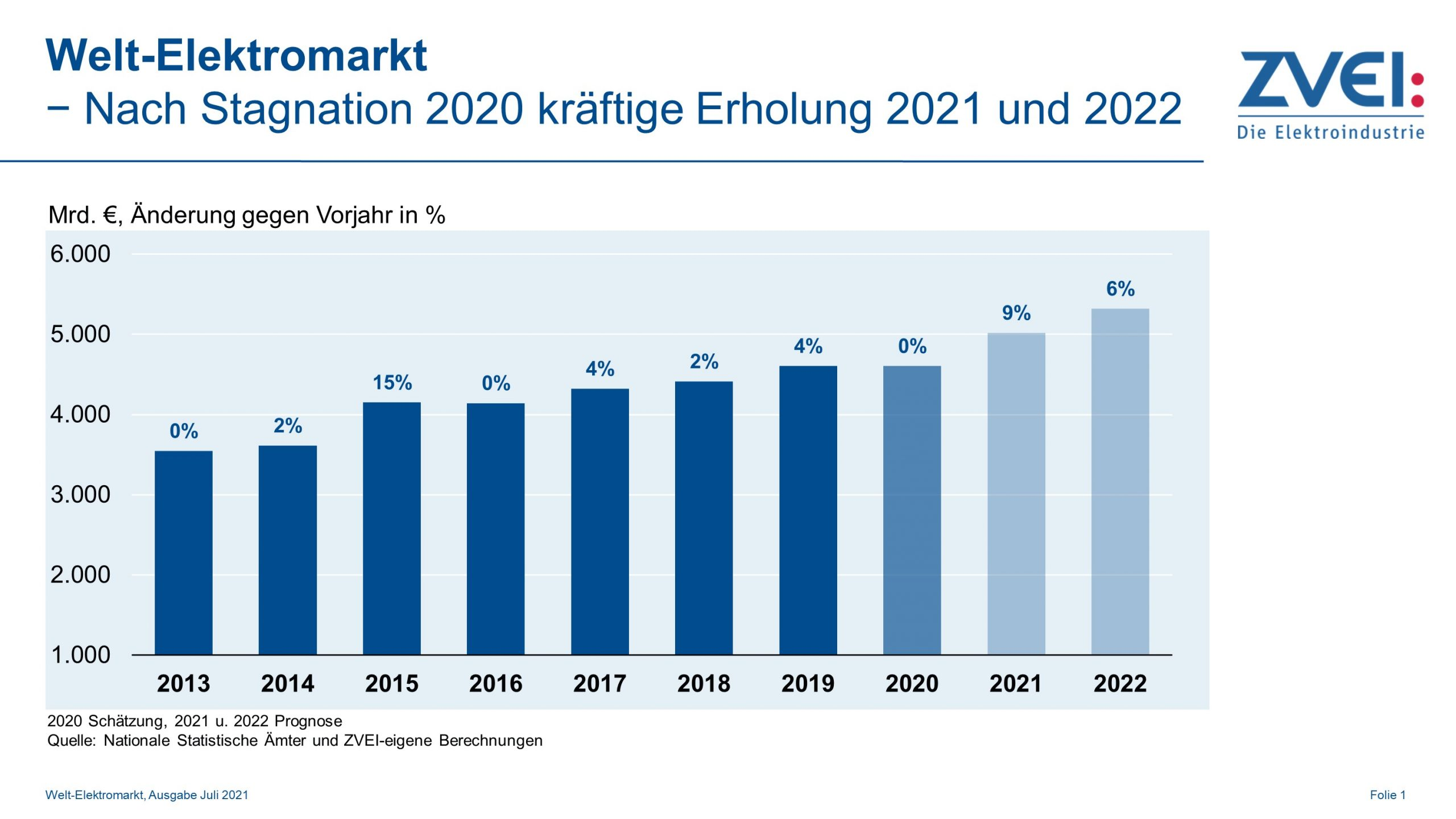 Welt-Elektromarkt erholt sich 2021 deutlich
