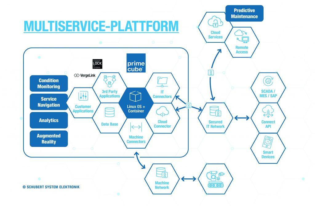 Edge Computing als Multiservice-Plattform vereint viele unterschiedliche Funktionalitäten - effizient und sicher.