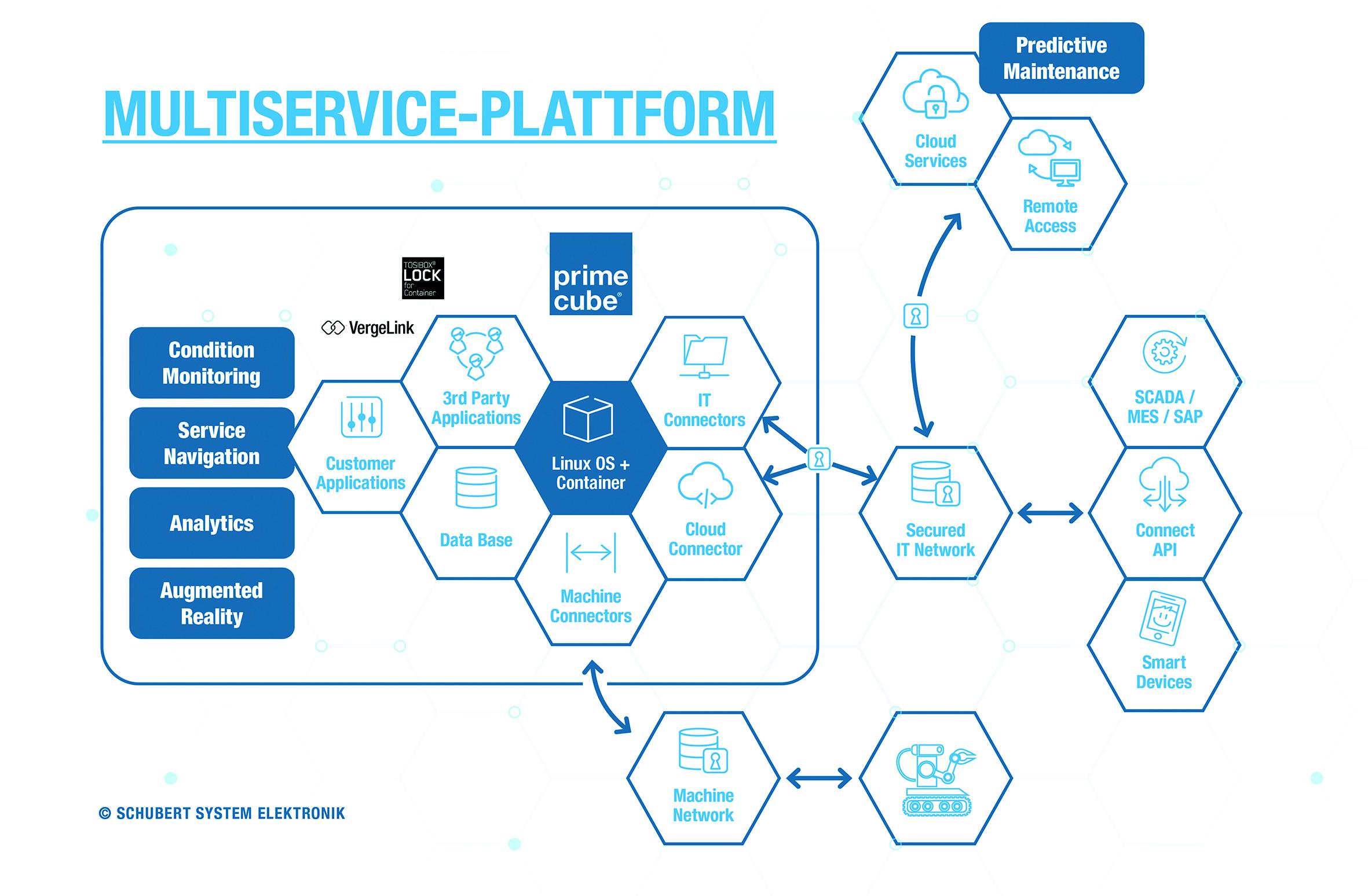 Edge Computing als Multiservice-Plattform