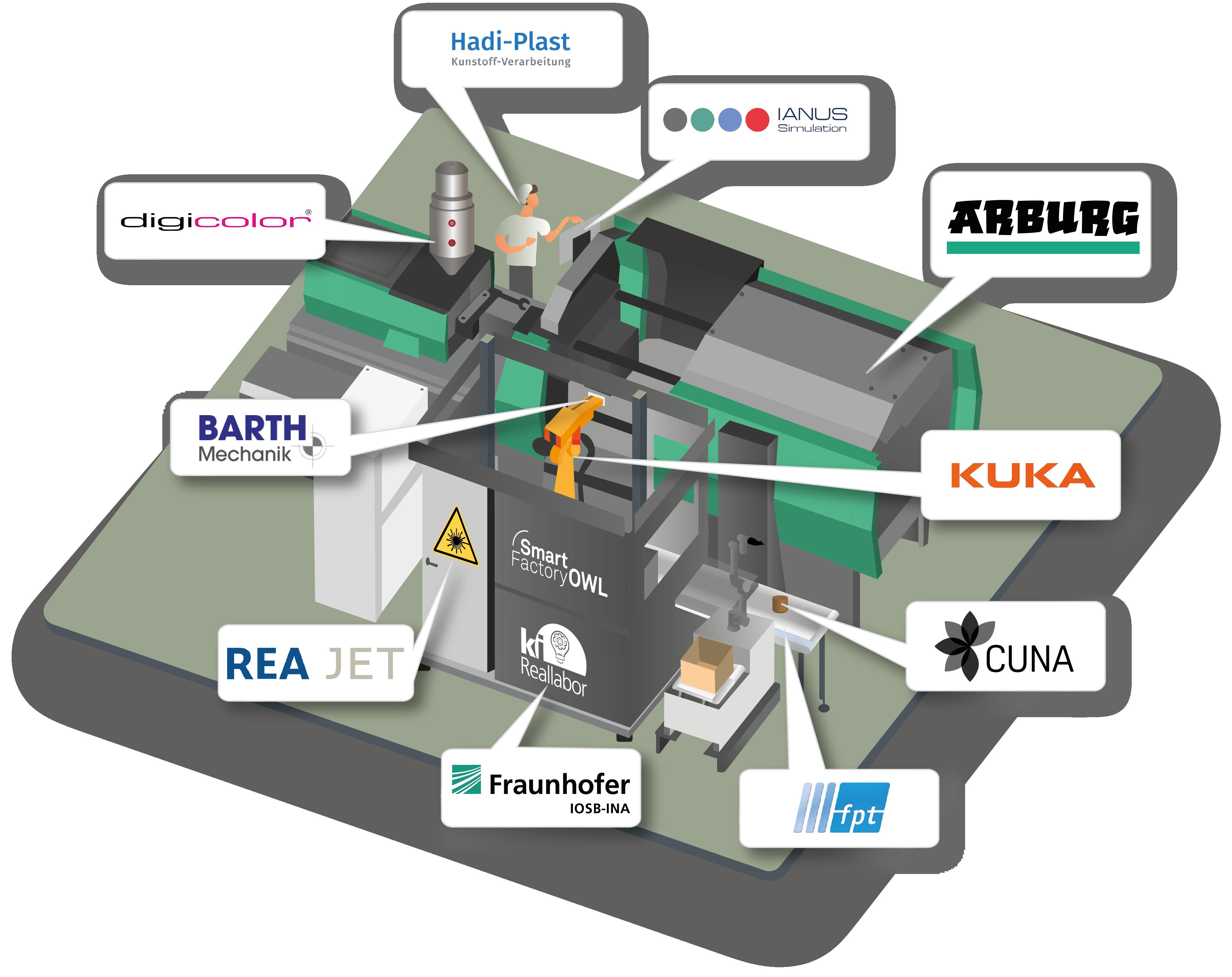 KI Reallabor erforscht Industrie 4.0