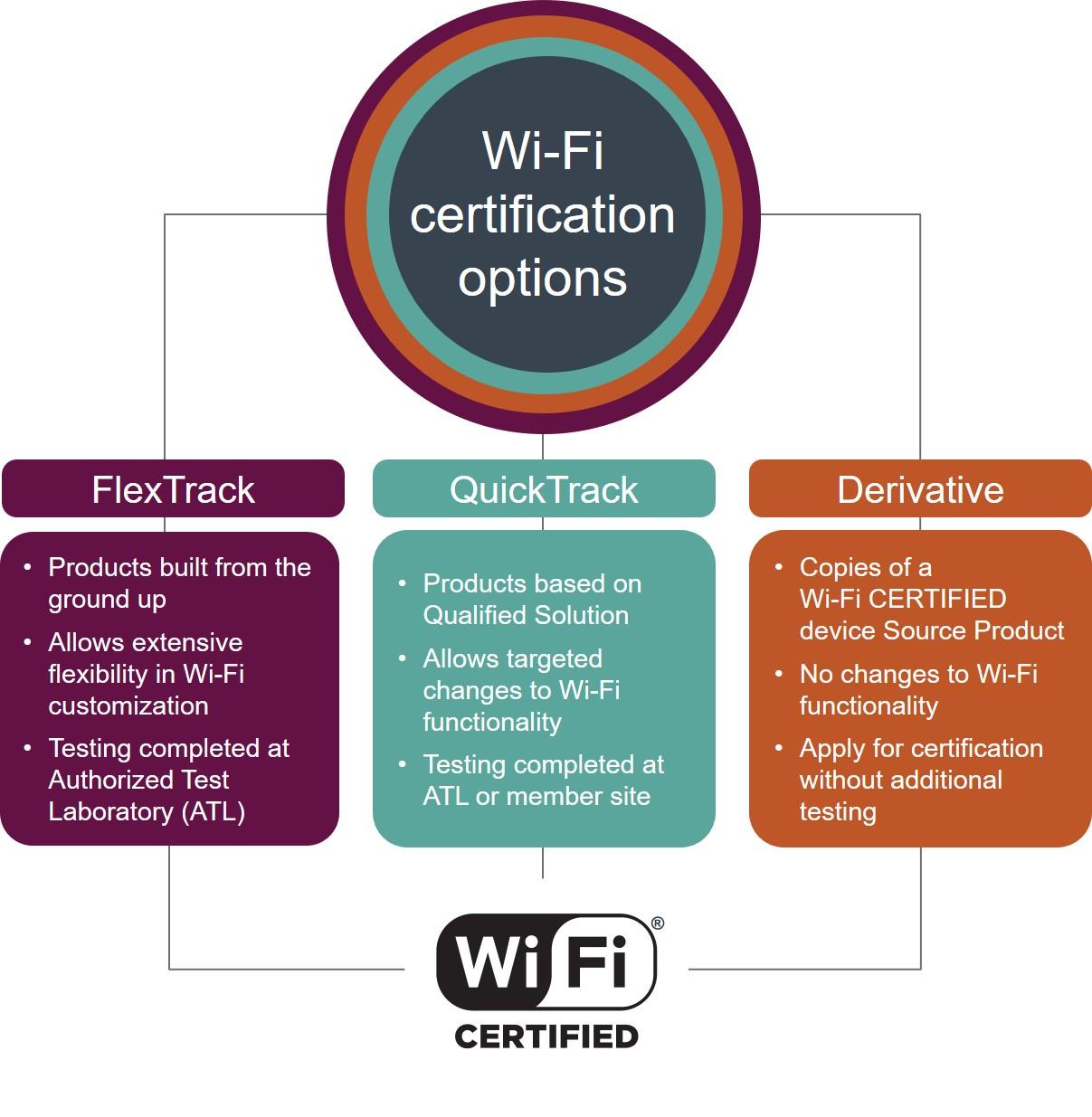Wi-Fi Alliance vereinfacht Testing und Zertifizierung