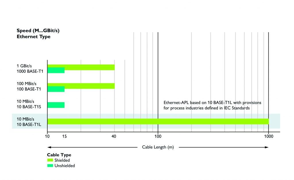 Auf die Normen kommt es an: Die unterschiedlichen SPE-Standards aus der IEEE802.3 in der Übersicht.